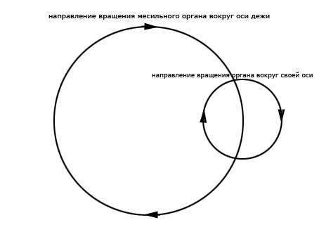 схема планетарного вращения